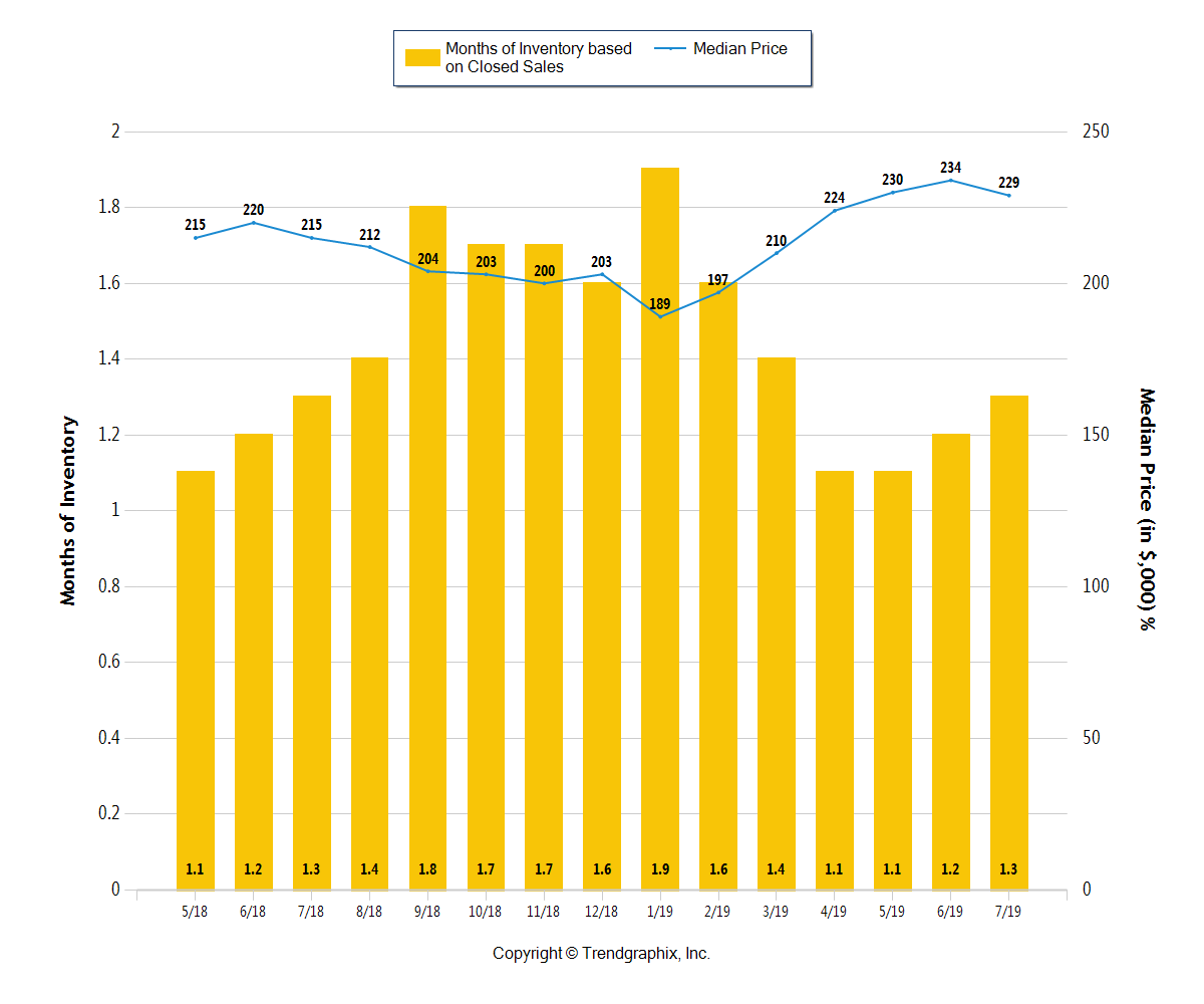 Yellow bar chart with months of inventory in Central Ohio through July 2019
