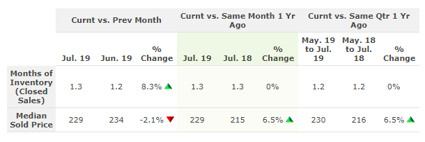 Table compares the Months of Inventory in Columbus OH in July 2019 to last month and last year