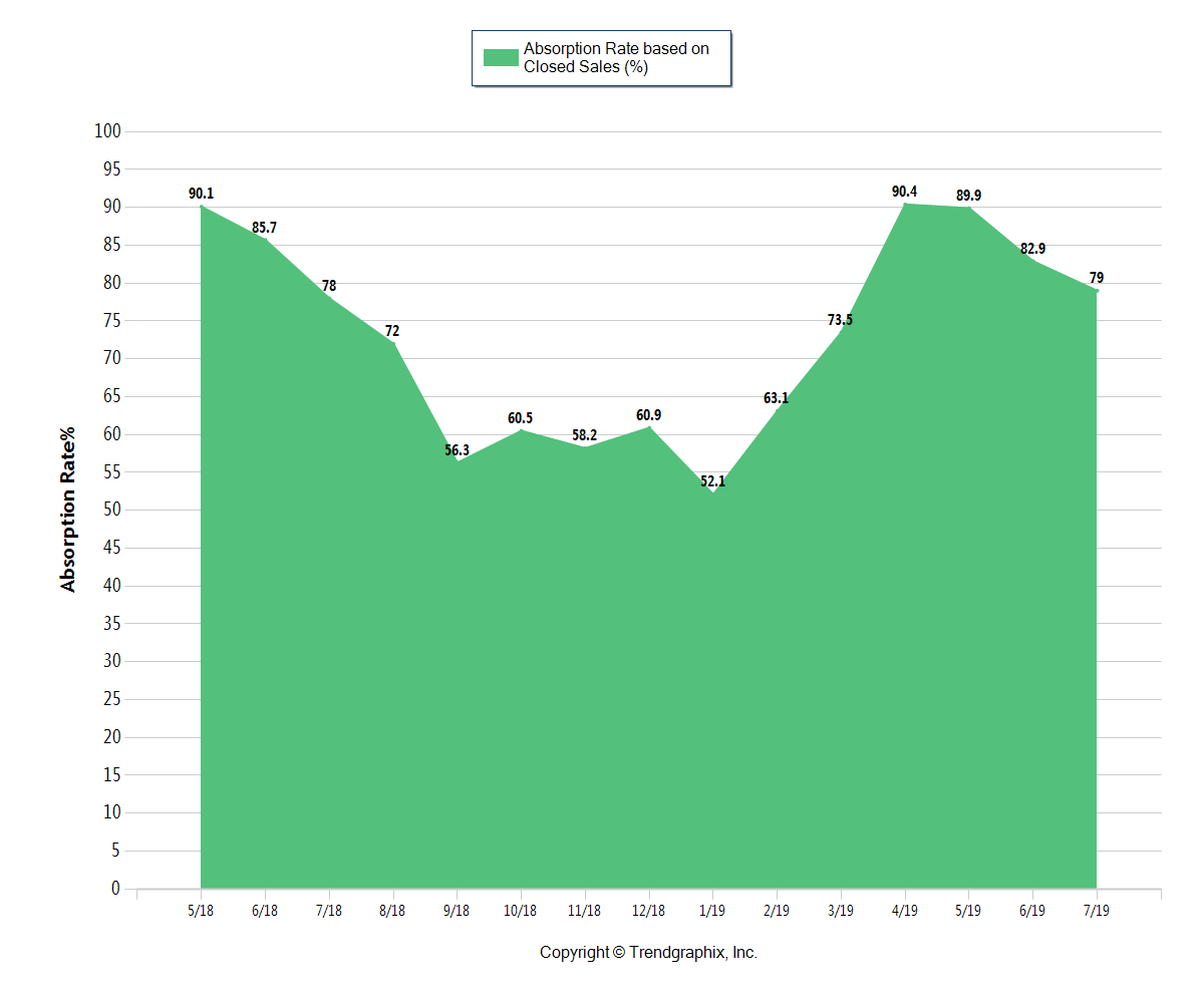 Green chart of Absorption Rate in Columbus Oh through July 2019