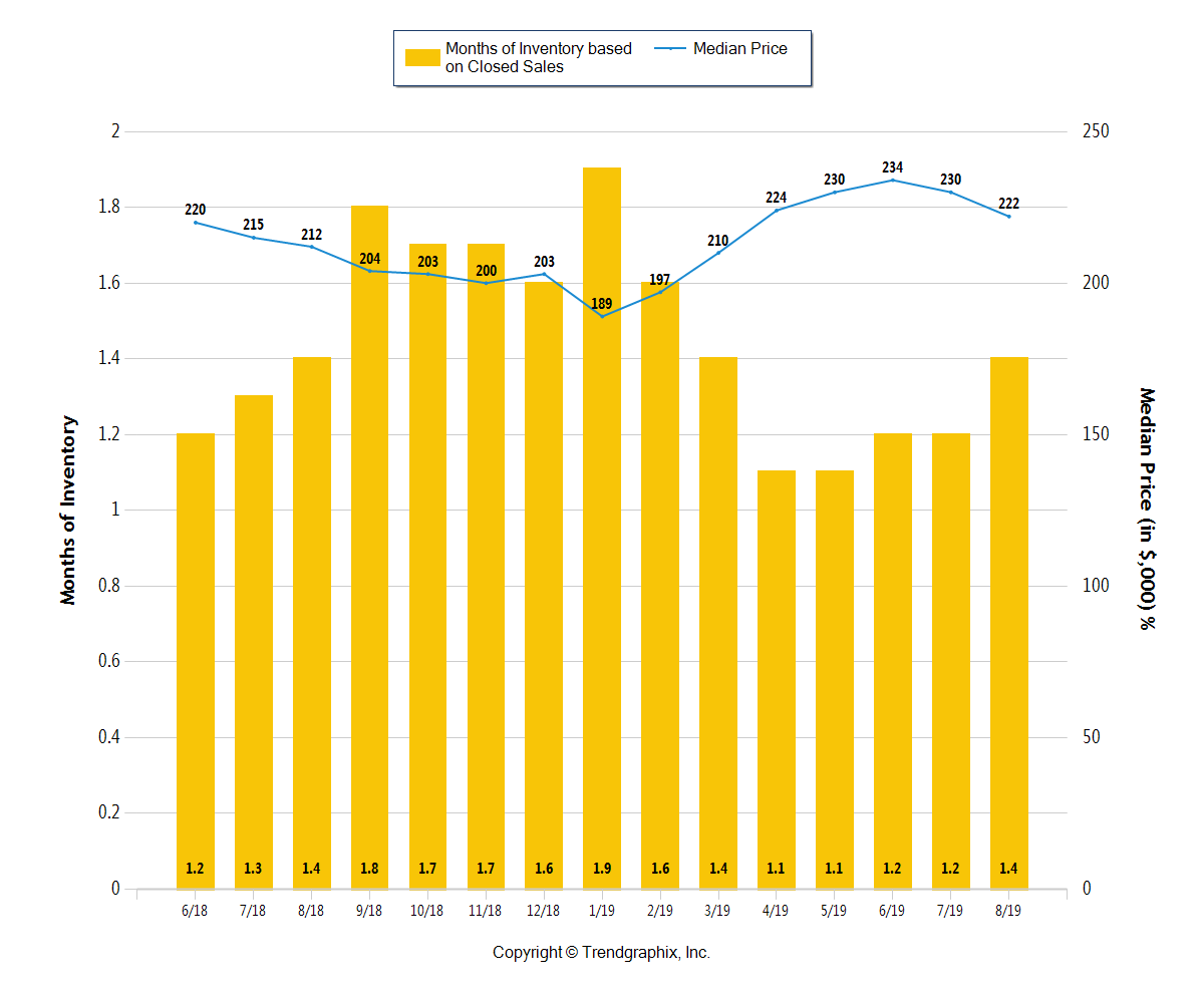 Yellow bar chart of months of inventory in Central Ohio through August 2019