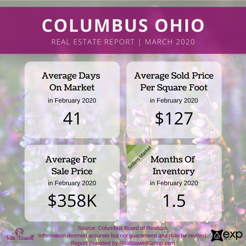 Summary of Columbus OH Real Estate Market Report for March 2020