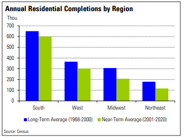 blue and green bar graph showing the south with the most completed residential units and the northeast with the least